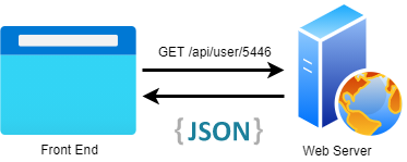Front-end communicating with the API layer