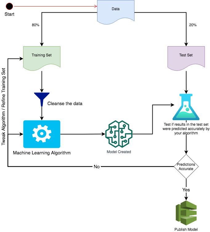 machine-learning-process-diagram